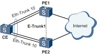 fig_dc_fd_eth-trunk_001301.png