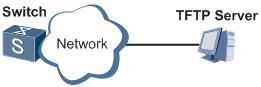 备份和恢复配置文件组网图.png