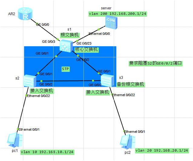 生成树(STP)配置示例.png