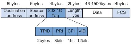 802.1Q帧格式.png