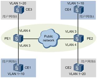 QinQ典型应用组网图.png