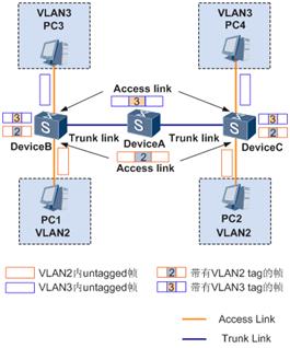 链路类型示意图.png