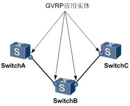 GVRP应用实体.png