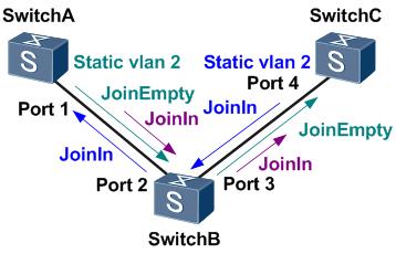 VLAN属性的双向注册.png