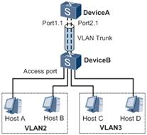 通过子接口实现VLAN间的通信.png
