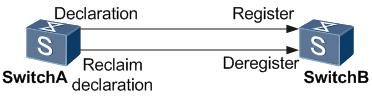 VLAN的注册和注销.png