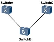 GVRP应用组网图.png