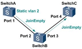 VLAN属性的单向注册.png