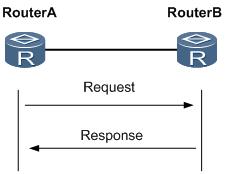 RIP路由表形成过程.png