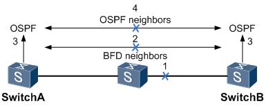 BFD故障发现处理流程图.png