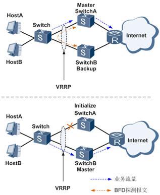 VRRP与BFD联动的典型组网图.png