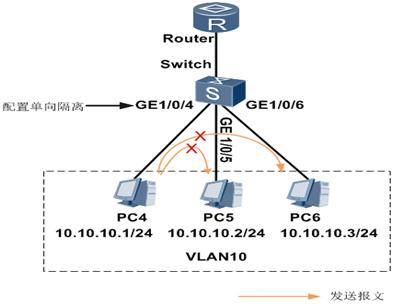 端口隔离示例组网图.png