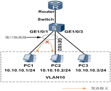 端口隔离示例组网图1.png