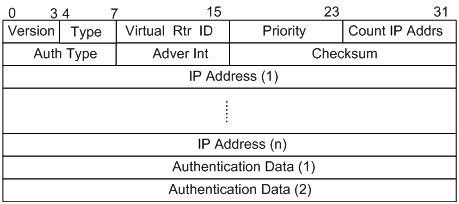 VRRPv2报文结构.png