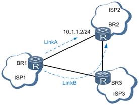 静态路由永久发布应用组网图.png