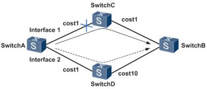 BFD与OSPF联动.png