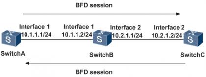 BFD检测多跳链路.png