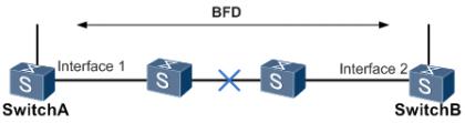 BFD与接口状态联动.png
