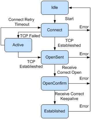 BGP对等体交互过程.png