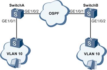 VLANIF与OSPF跨越三层网络通信组网图 .png