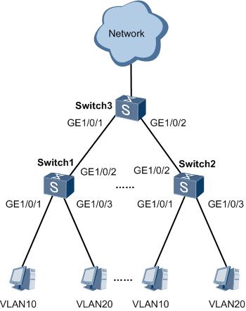 图1 配置LNP实现以太网接口链路类型自协商组网图 .png