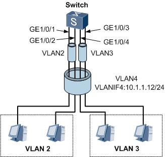 VLAN聚合组网图.png