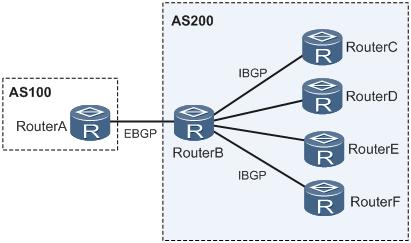 PE与多个IBGP邻居连接典型组网图.png