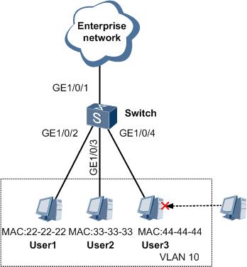配置基于MAC地址的VLAN划分组网图 .png