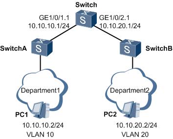 VLAN之间通过子接口通信组网图 .png