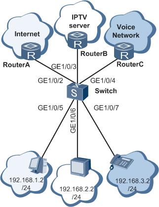 基于IP子网划分VLAN组网图 .png