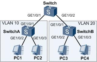 VLAN之间通过VLAN Switch通信组网图.png