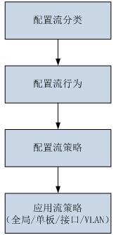 MQC配置流程.png