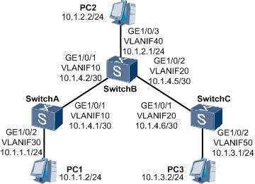 IP静态路由组网示例图.png