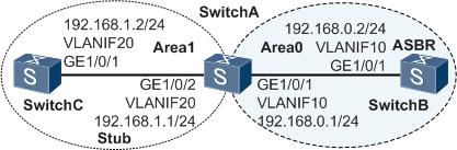 OSPF Stub区域组网示例图.png