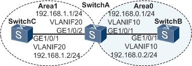 OSPF基本功能组网示例图.png