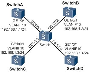 OSPF中DR选择组网示例图.png