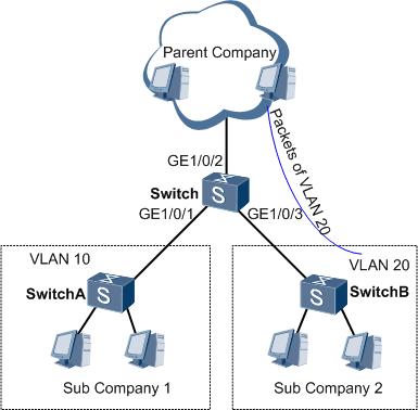 华为VLAN协议透传组网示例图.png