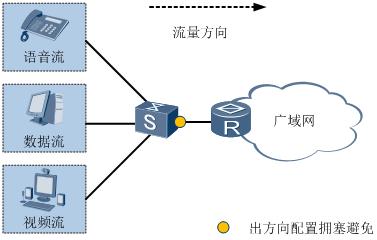 拥塞避免应用组网图.png