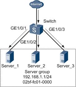 服务器集群(多端口)ARP组网示例图.png