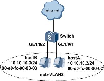 VLAN内Proxy ARP组网示例图.png