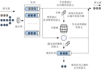 图1 流量整形处理流程图.png
