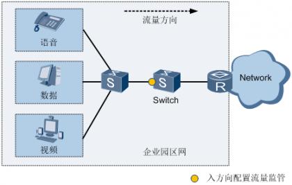 图1 流量监管应用组网图.png
