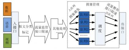 QoS技术处理流程.png