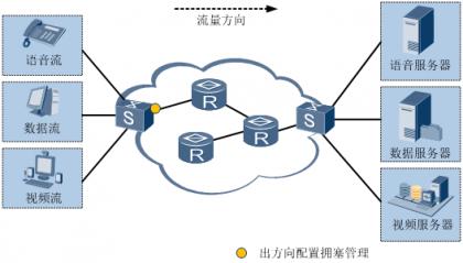 拥塞管理应用组网图.png