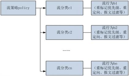 流策略绑定多个流分类和流行为.png