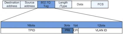 VLAN帧中的802.1p优先级.png
