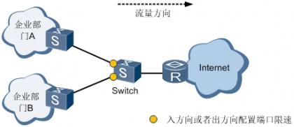 图3 接口限速应用组网图.png