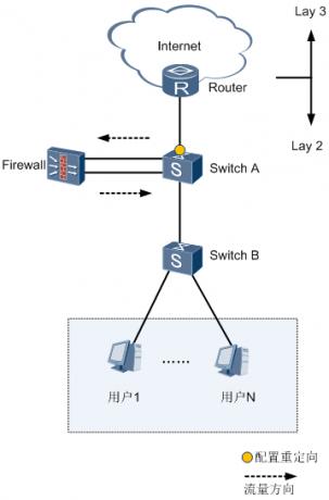 重定向应用组网图.png