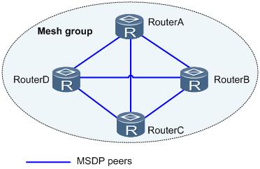Mesh Group内部成员之间的MSDP对等体连接.png