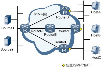 IGMP典型应用组网图.png